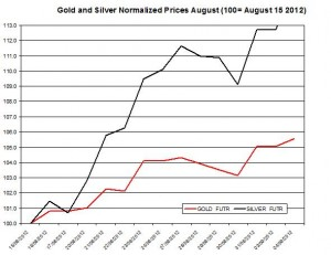 Gold price forecast & silver prices 2012  September 5