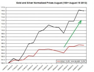 Gold price forecast & silver prices 2012  September 6