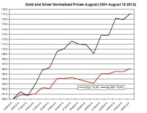 Gold price forecast & silver prices 2012  September 7