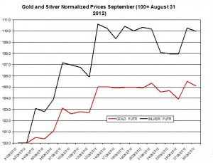 Gold prices forecast & silver price outlook  Ocotober 2012
