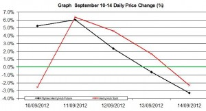 Natural Gas chart - percent change September 10-14   2012