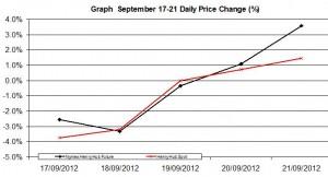 Natural Gas chart - percent change September 17-21    2012
