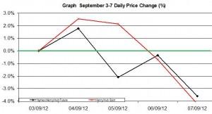Natural Gas chart - percent change September 3-7   2012