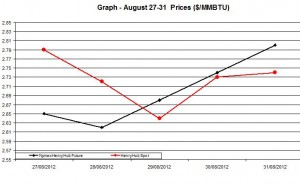 Natural Gas price  chart -  August 27-31  2012