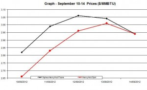 Natural Gas price  chart -  September 10-14   2012
