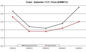 Natural Gas price  chart -  September 17-21    2012