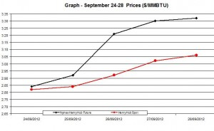 Natural Gas price  chart -  September 24-28  2012