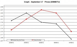 Natural Gas price  chart -  September 3-7   2012