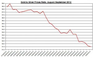 Ratio Gold price forecast & silver prices 2012 September 11
