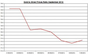 Ratio Gold price forecast & silver prices 2012 September 12