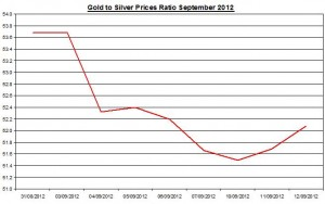 Ratio Gold price forecast & silver prices 2012 September 13