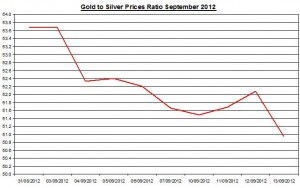 Ratio Gold price forecast & silver prices 2012 September 14
