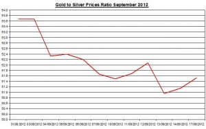 Ratio Gold price forecast & silver prices 2012 September 18