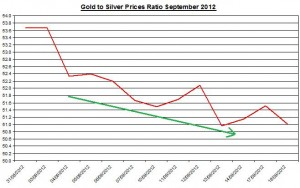 Ratio Gold price forecast & silver prices 2012 September 19