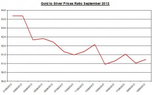 Ratio Gold price forecast & silver prices 2012 September 20
