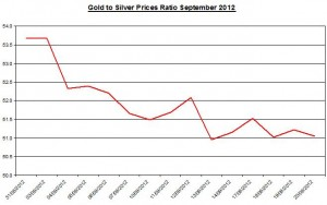 Ratio Gold price forecast & silver prices 2012 September 21
