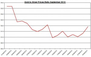 Ratio Gold price forecast & silver prices 2012 September 25