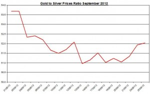 Ratio Gold price forecast & silver prices 2012 September 26