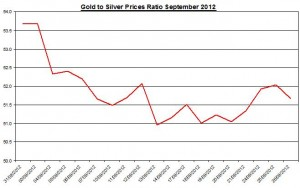 Ratio Gold price forecast & silver prices 2012 September 27