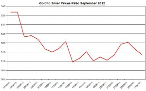Ratio Gold price forecast & silver prices 2012 September 28
