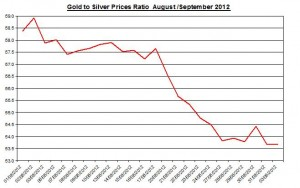 Ratio Gold price forecast & silver prices 2012 September 4