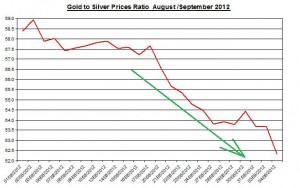 Ratio Gold price forecast & silver prices 2012 September 5