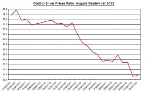 Ratio Gold price forecast & silver prices 2012 September 6