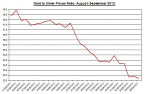 Ratio Gold price forecast & silver prices 2012 September 7