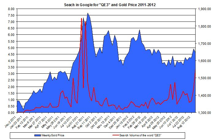 Google search volume around the world for the term QE3 and the price of gold