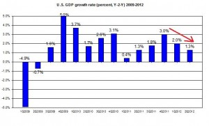 U.S. GDP update 2009-2012 US GDP second Q2012 (percent) September 2012
