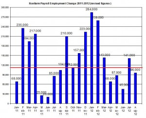 U.S. Nonfarm payroll employment up to 2012 September 7