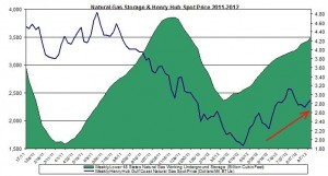 natural gas prices chart 2011 (Henry Hub Natural Gas storage 2012 Septmeber 20