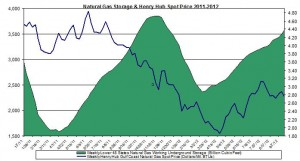 natural gas prices chart 2011 (Henry Hub Natural Gas storage 2012 Septmeber 27