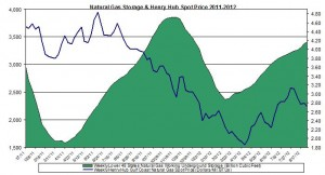 natural gas prices chart 2011 (Henry Hub Natural Gas storage 2012 Septmeber 6