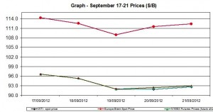 oil WTI BRENT chart - September 17-21 2012