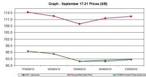 oil WTI BRENT chart - September 17-21 2012