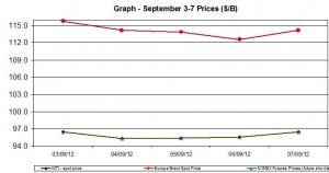oil WTI BRENT chart - September 3-7  2012