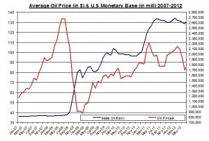 oil and us money base 2007-2012