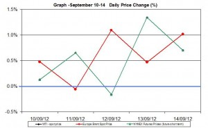 oil chart WTI Brent - percent change  September 10-14 2012