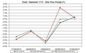 oil chart WTI Brent - percent change September 17-21 2012