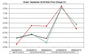 oil chart WTI Brent - percent change  September 24-28 2012