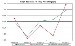 oil chart WTI Brent - percent change  September 3-7  2012