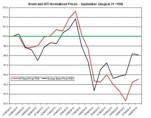 oil forecast Brent and WTI spot rates  2012 October 1