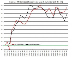 oil forecast Brent and WTI spot rates  2012 September 10-14