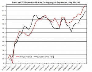 oil forecast Brent and WTI spot rates  2012 September 17