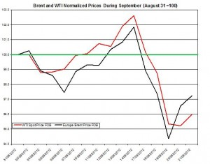 oil forecast Brent and WTI spot rates  2012 September 23