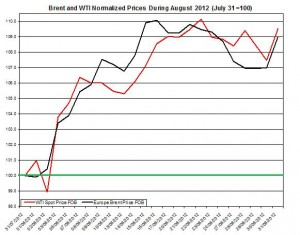 oil forecast Brent and WTI spot rates  2012 September 3-7