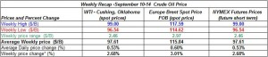 table oil prices - September 10-14  2012