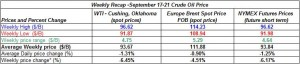 table oil prices - September 17-21   2012