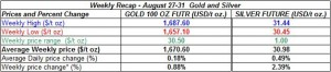 table weekly gold and silver August 27-31  2012